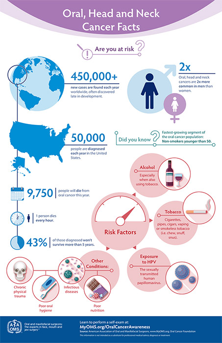 oral, head and neck cancer facts graphic