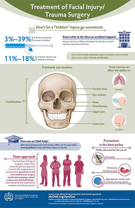treatment of facial injury graphic