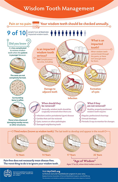 wisdom tooth management graphic